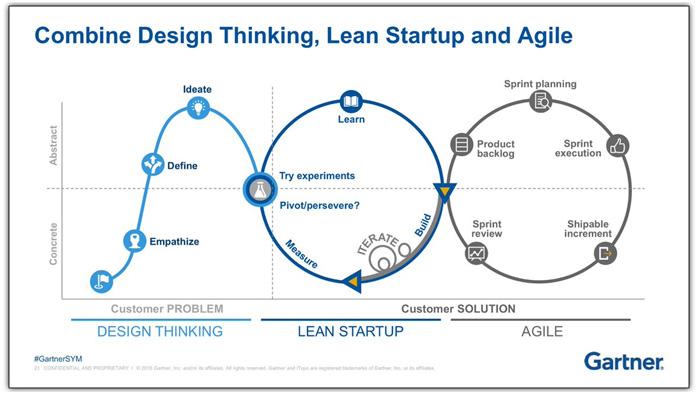 Combine-design-thinking