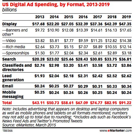 content marketing trends on digital ad spend