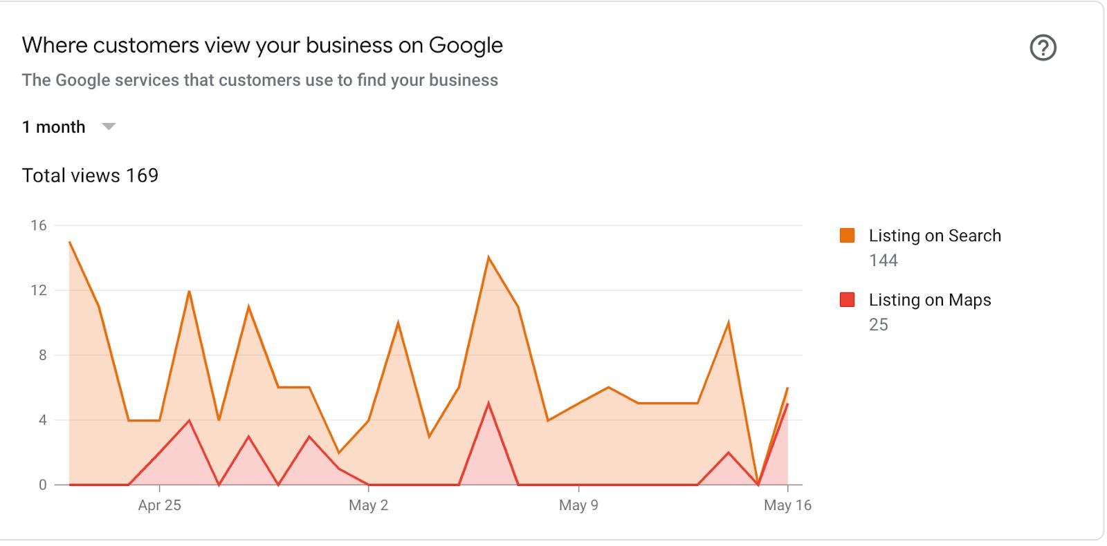 google-my-business-insights