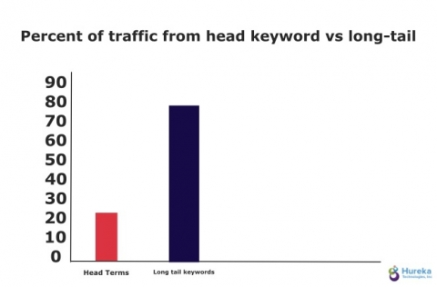head keywords vs long tail on page seo