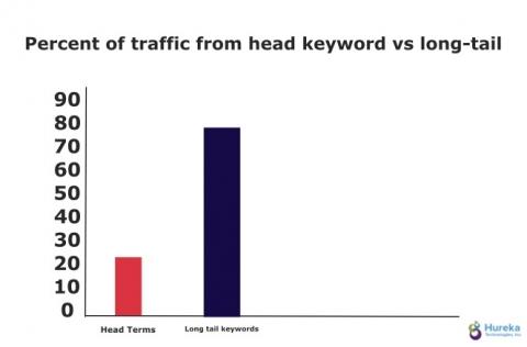 head keywords vs long tail on page seo
