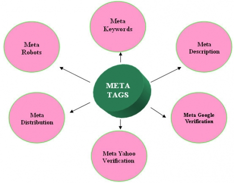 meta tags on page seo optimization services