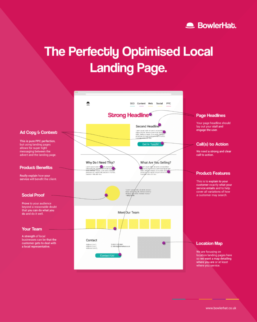 The Perfectly Optimized Local Landing Page, by Bowler Hat