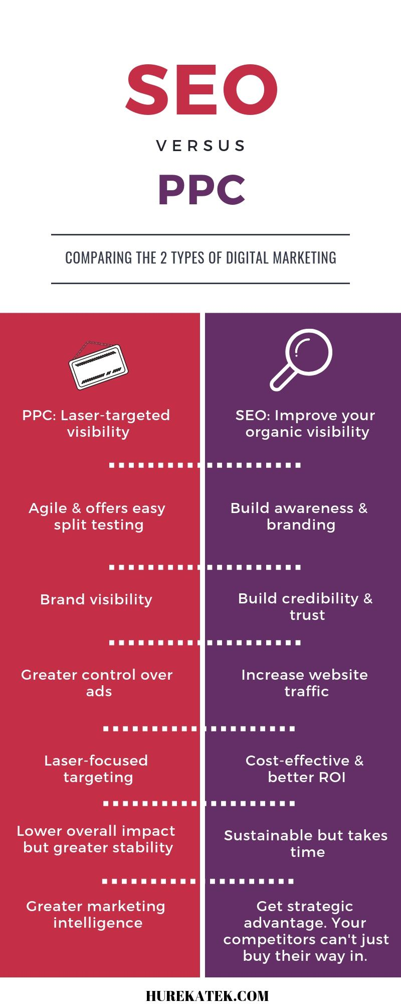 seo vs ppc digital marketing
